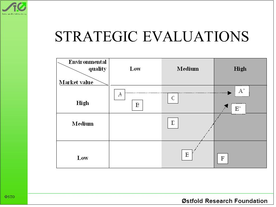 Østfold Research Foundation STØ STRATEGIC EVALUATIONS