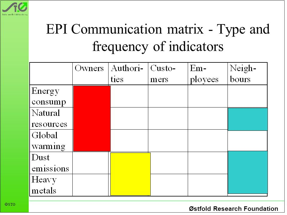Østfold Research Foundation STØ EPI Communication matrix - Type and frequency of indicators