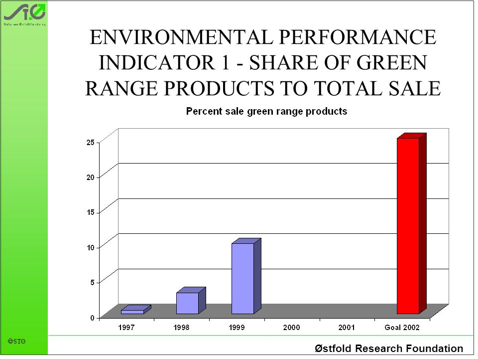Østfold Research Foundation STØ ENVIRONMENTAL PERFORMANCE INDICATOR 1 - SHARE OF GREEN RANGE PRODUCTS TO TOTAL SALE