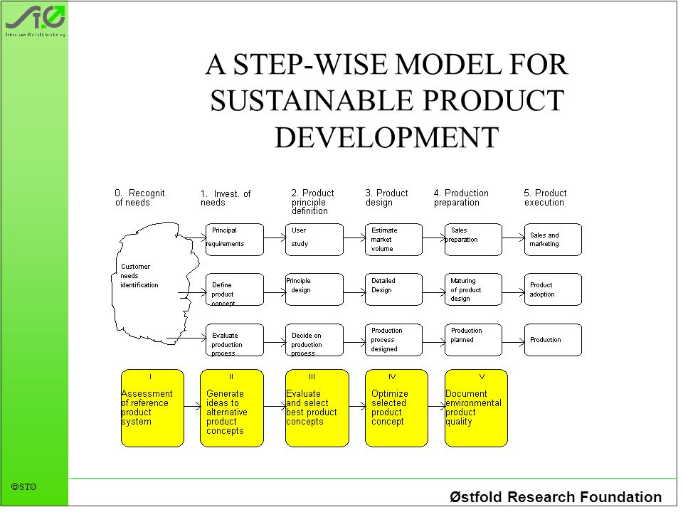 Østfold Research Foundation STØ A STEP-WISE MODEL FOR SUSTAINABLE PRODUCT DEVELOPMENT