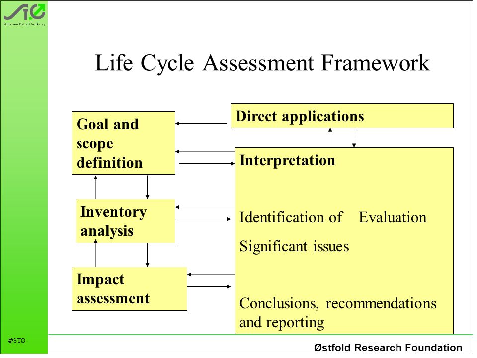 Østfold Research Foundation STØ Life Cycle Assessment Framework Goal and scope definition Inventory analysis Impact assessment Interpretation Identification of Evaluation Significant issues Conclusions, recommendations and reporting Direct applications