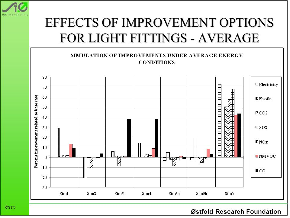 Østfold Research Foundation STØ EFFECTS OF IMPROVEMENT OPTIONS FOR LIGHT FITTINGS - AVERAGE ENERGY CONDITIONS