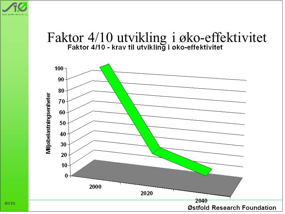 Østfold Research Foundation STØ Faktor 4/10 utvikling i øko-effektivitet