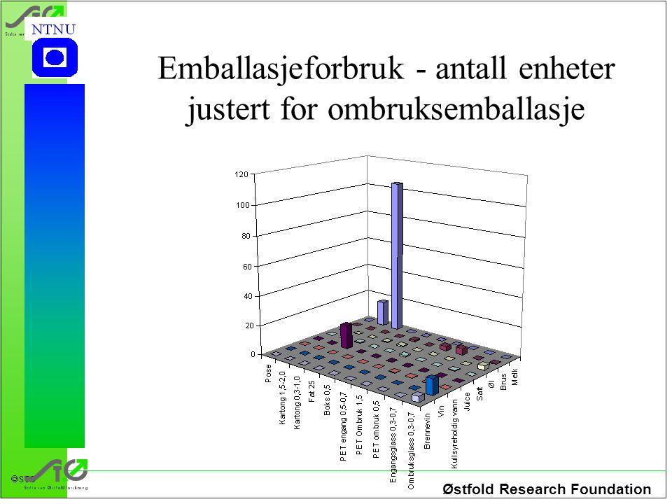 Østfold Research Foundation STØ Emballasjeforbruk - antall enheter justert for ombruksemballasje