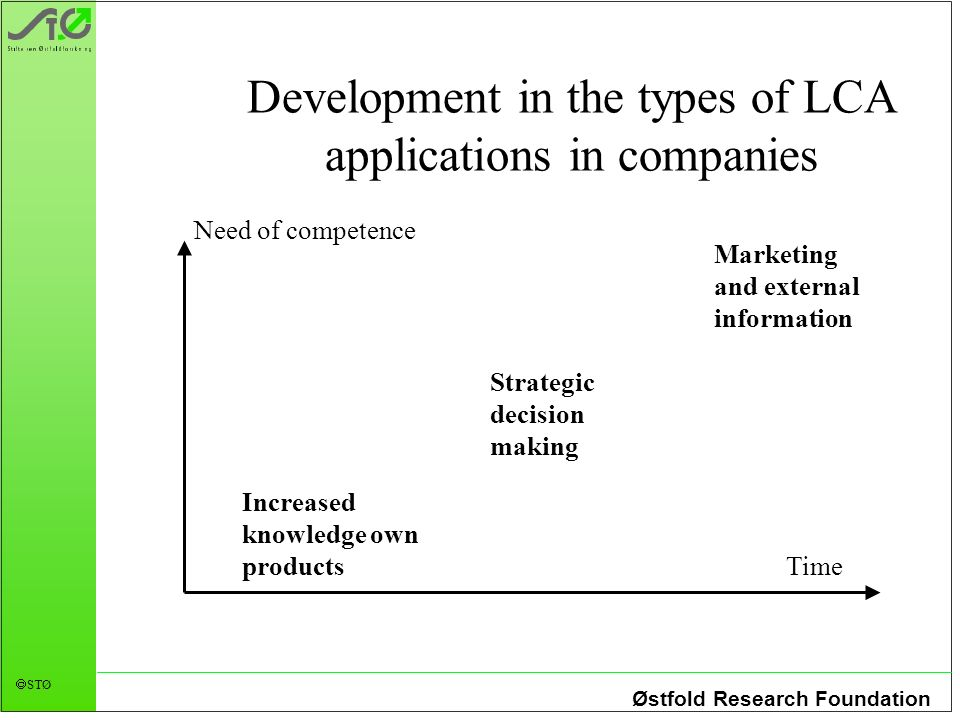Østfold Research Foundation STØ Development in the types of LCA applications in companies Need of competence Time Increased knowledge own products Strategic decision making Marketing and external information