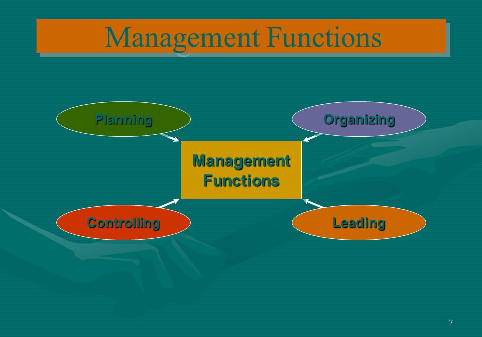 7 Management Functions PlanningPlanningOrganizingOrganizing LeadingLeadingControllingControlling