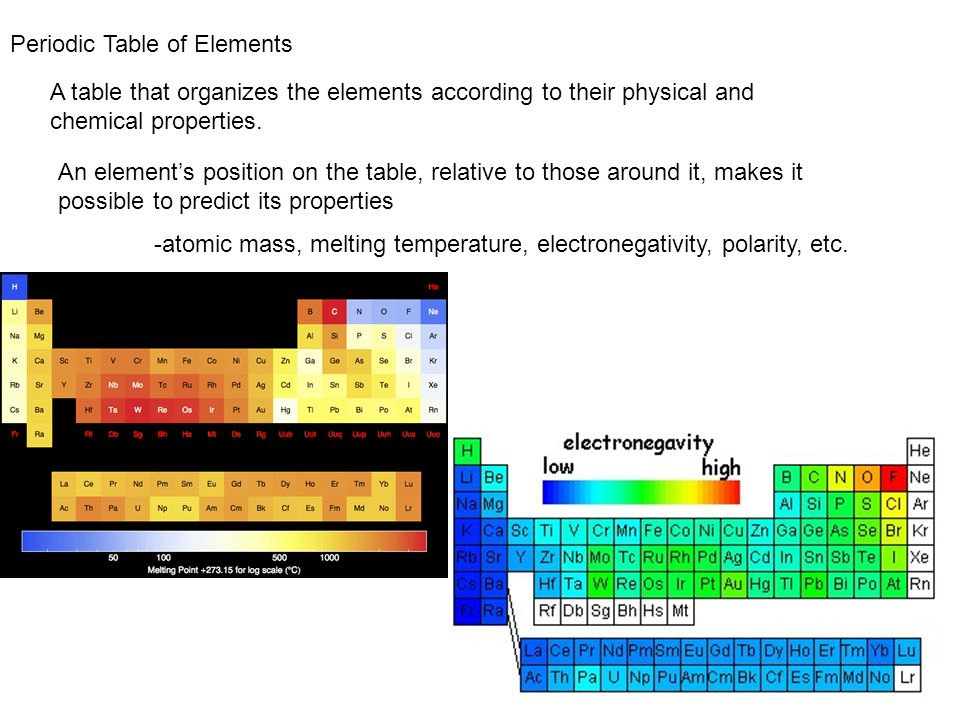 Periodic Table of Elements A table that organizes the elements according to their physical and chemical properties. An elements position on the table,
