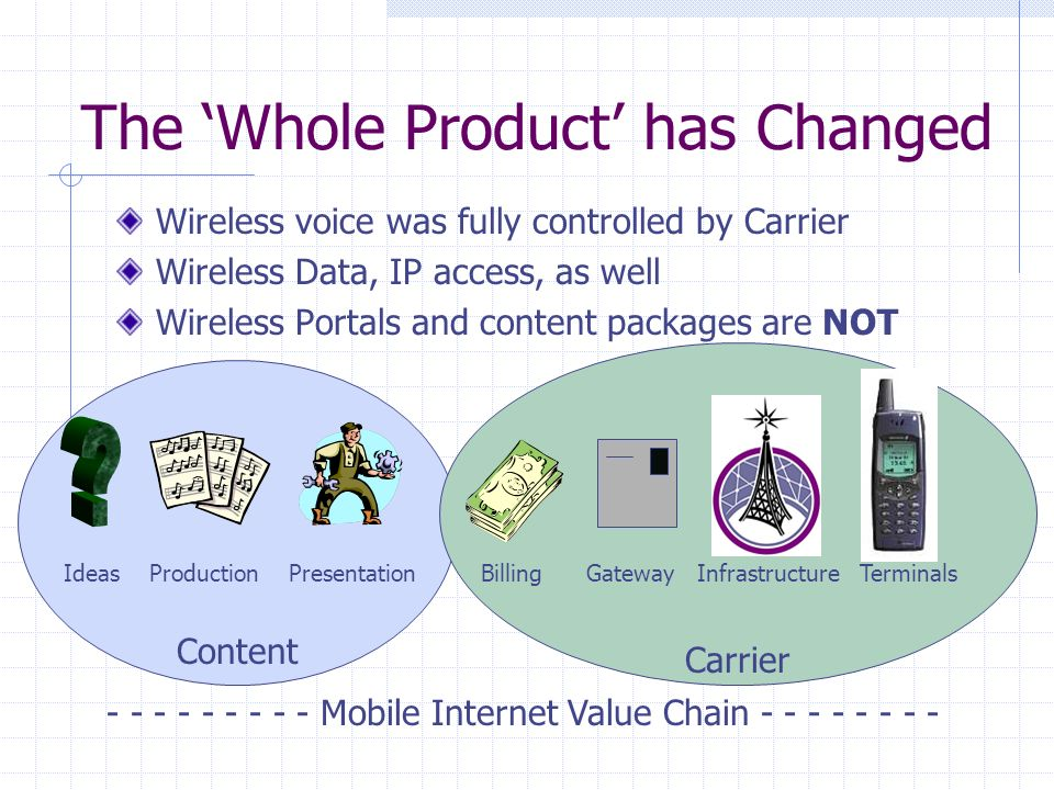 The Whole Product has Changed Wireless voice was fully controlled by Carrier Wireless Data, IP access, as well Wireless Portals and content packages are NOT - - - - - - - - - Mobile Internet Value Chain - - - - - - - - Billing Gateway Infrastructure TerminalsIdeas Production Presentation Carrier Content
