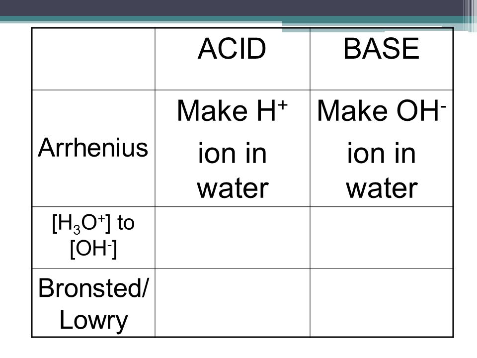 ACIDBASE Arrhenius Make H + ion in water Make OH - ion in water [H 3 O + ] to [OH - ] Bronsted/ Lowry
