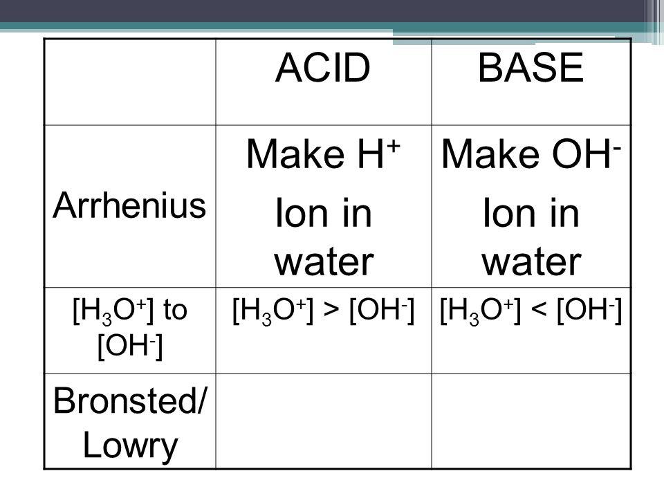 ACIDBASE Arrhenius Make H + Ion in water Make OH - Ion in water [H 3 O + ] to [OH - ] [H 3 O + ] > [OH - ][H 3 O + ] < [OH - ] Bronsted/ Lowry
