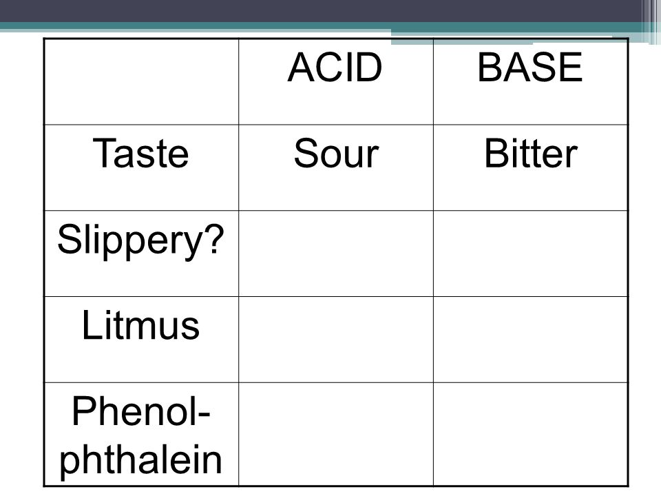 ACIDBASE TasteSourBitter Slippery? Litmus Phenol- phthalein