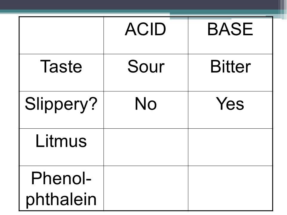 ACIDBASE TasteSourBitter Slippery?NoYes Litmus Phenol- phthalein