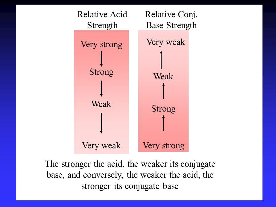 Very strong Strong Weak Very weak Relative Acid Strength Relative Conj. Base Strength Very weak Weak Strong Very strong The stronger the acid, the wea