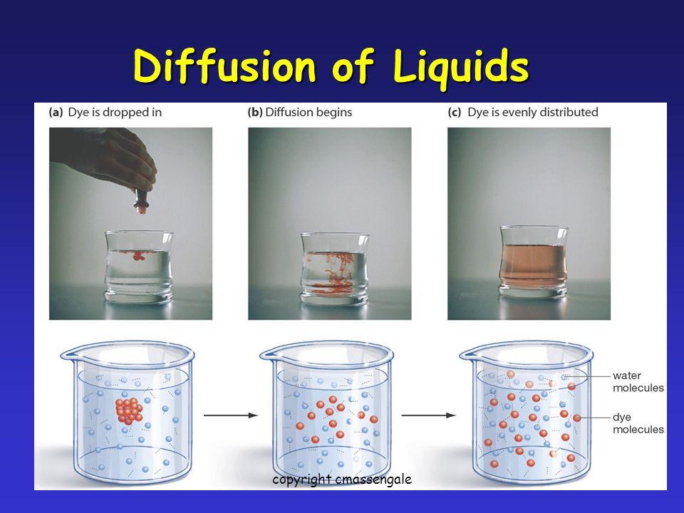 23 Diffusion of Liquids copyright cmassengale