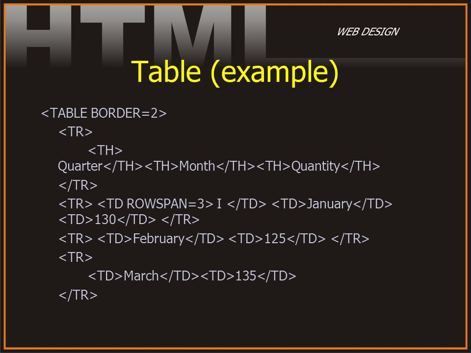 Table (example) Quarter Month Quantity I January 130 February 125 March 135