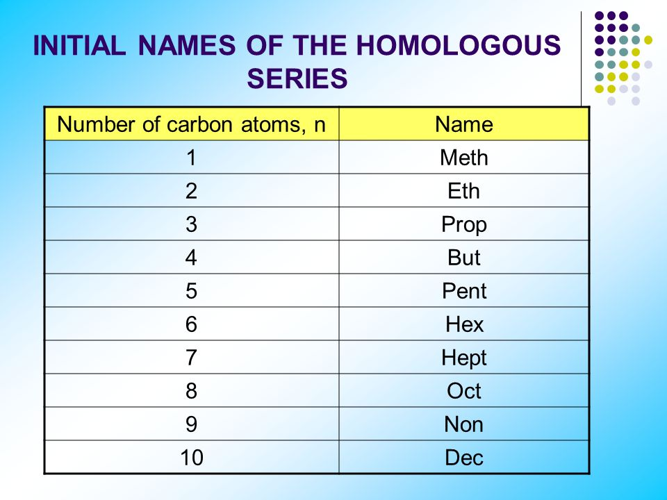 Homologous Series 1. Definition: A series of compounds in which each member differs from the next by a specific number and kind of atoms. 2. Alkanes: