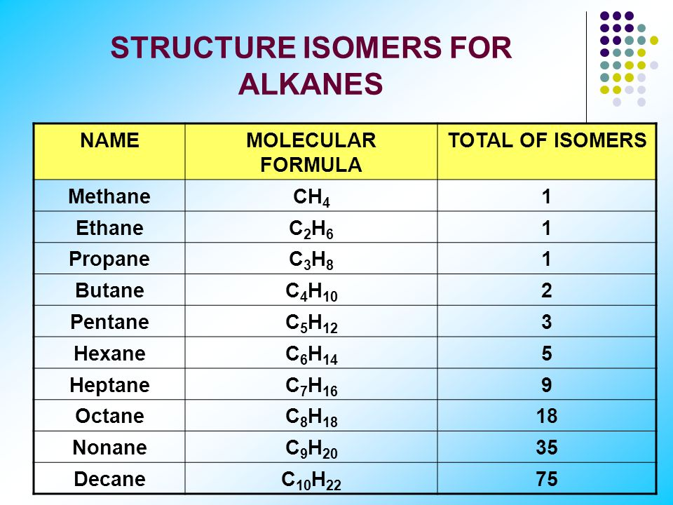 ISOMERISATION Structural isomers: - Molecules that have the same molecular formula, but different structure Three isomers of pentane (C 5 H 12 )