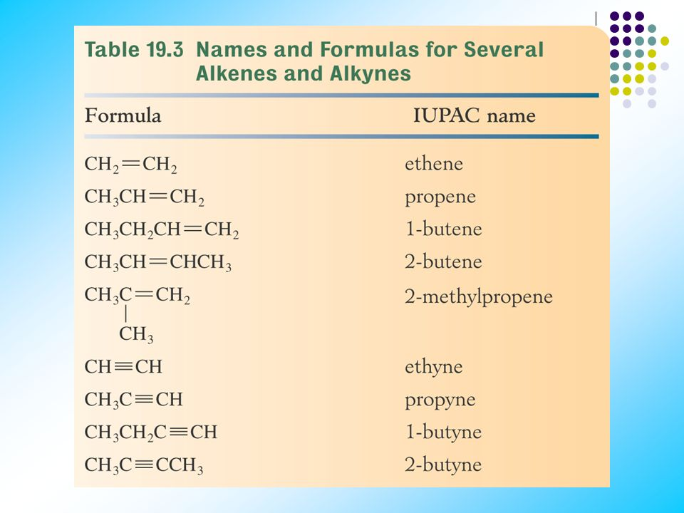 ALKENES Also called olefins Contain at least one carbon-carbon double bond (C=C) General formula, C n H 2n (n=2,3,…) Classified as unsaturated hydroca