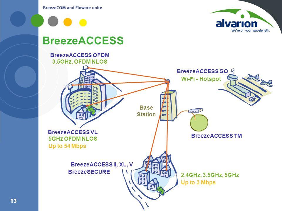 13 BreezeACCESS 2.4GHz, 3.5GHz, 5GHz Up to 3 Mbps Wi-Fi - Hotspot BreezeACCESS GO BreezeACCESS II, XL, V BreezeSECURE BreezeACCESS OFDM BreezeACCESS T