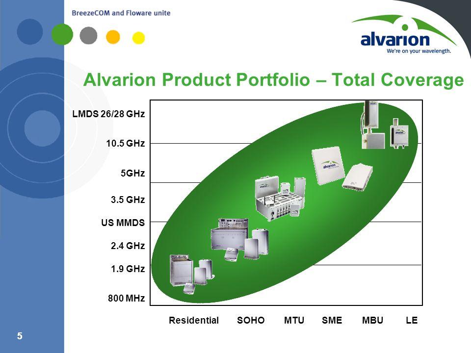 55 Alvarion Product Portfolio – Total Coverage Residential SOHO MTU SME MBU LE LMDS 26/28 GHz 10.5 GHz 5GHz 3.5 GHz US MMDS 2.4 GHz 1.9 GHz 800 MHz