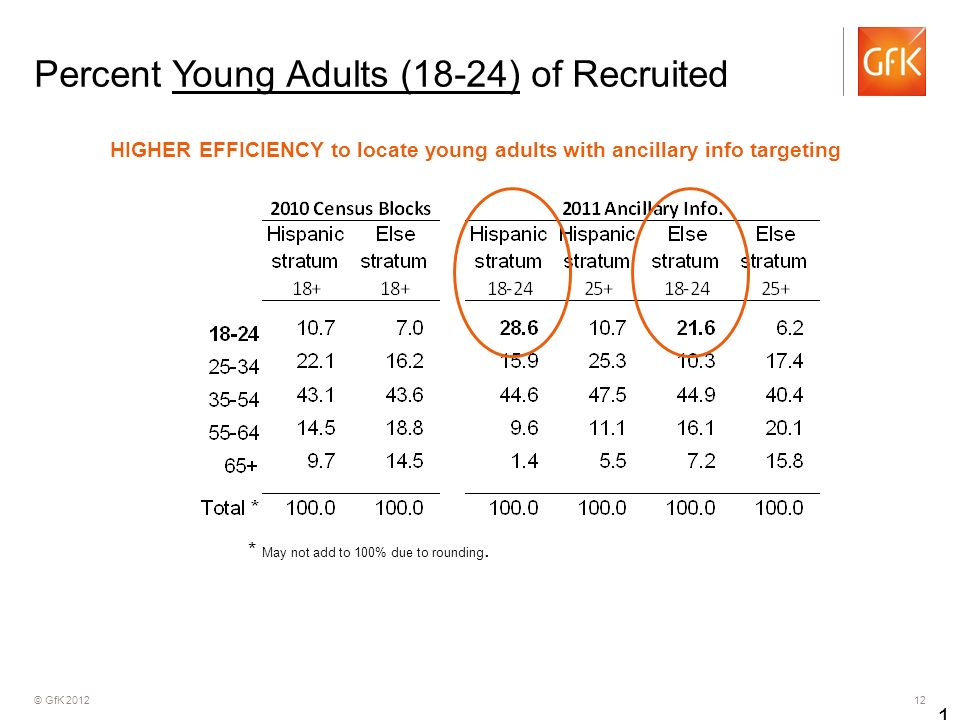 © GfK 2012 12 Percent Young Adults (18-24) of Recruited 12 HIGHER EFFICIENCY to locate young adults with ancillary info targeting * May not add to 100