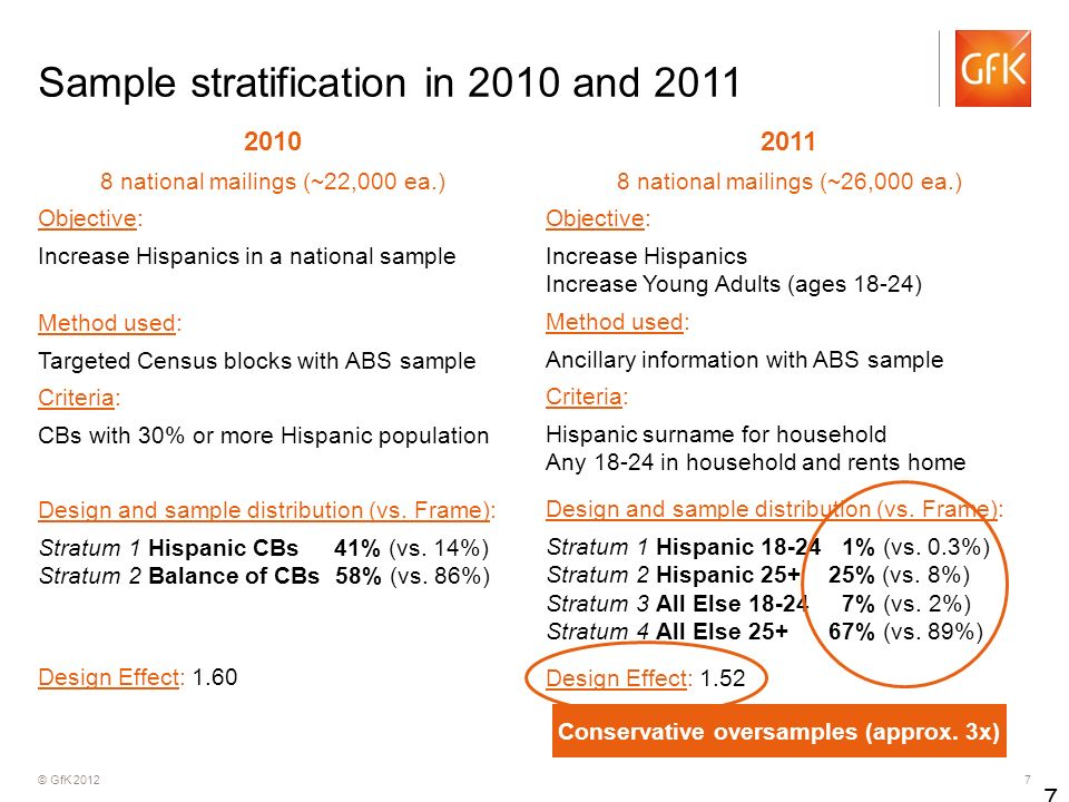 © GfK 2012 7 Sample stratification in 2010 and 2011 2010 8 national mailings (~22,000 ea.) Objective: Increase Hispanics in a national sample Method u