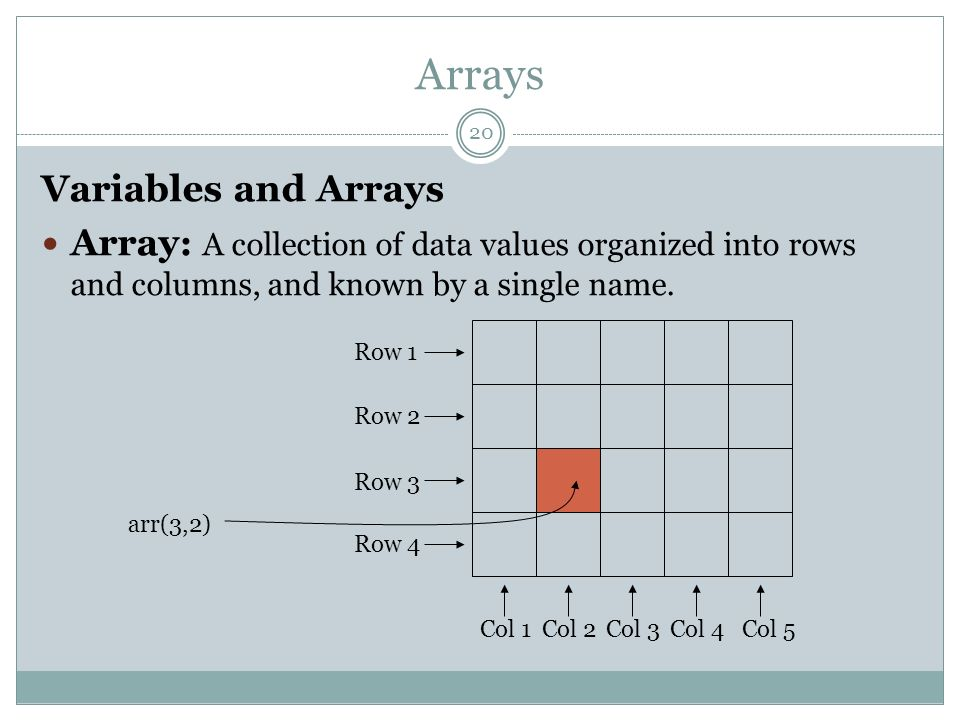 Arrays 20 Variables and Arrays Array : A collection of data values organized into rows and columns, and known by a single name. Row 1 Row 2 Row 3 Row