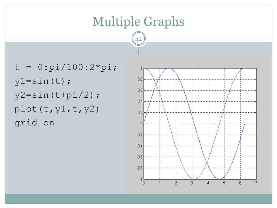 t = 0:pi/100:2*pi; y1=sin(t); y2=sin(t+pi/2); plot(t,y1,t,y2) grid on 42 Multiple Graphs