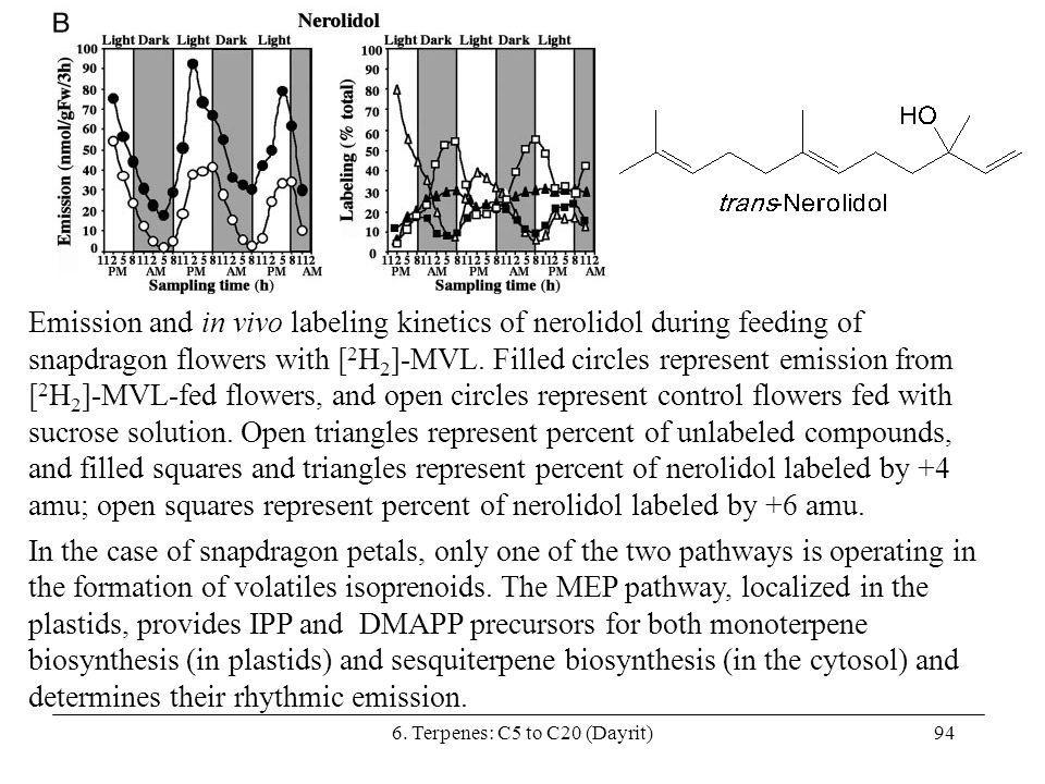 6. Terpenes: C5 to C20 (Dayrit)94 Emission and in vivo labeling kinetics of nerolidol during feeding of snapdragon flowers with [ 2 H 2 ]-MVL. Filled