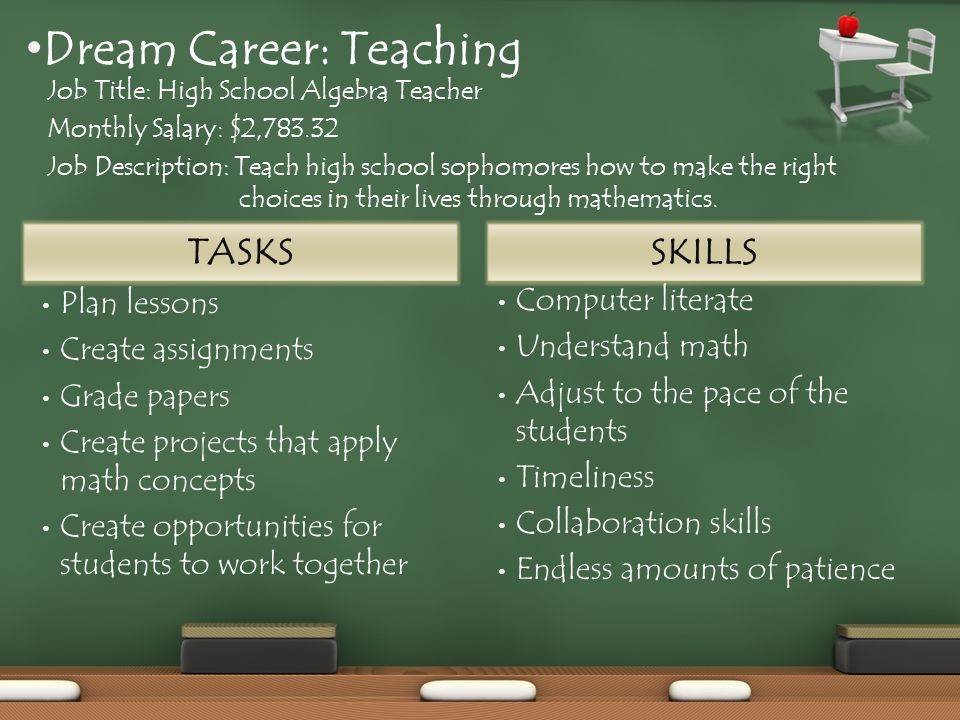 TASKS Plan lessons Create assignments Grade papers Create projects that apply math concepts Create opportunities for students to work together Computer literate Understand math Adjust to the pace of the students Timeliness Collaboration skills Endless amounts of patience SKILLS Dream Career: Teaching Job Title: High School Algebra Teacher Monthly Salary: $2,783.32 Job Description: Teach high school sophomores how to make the right choices in their lives through mathematics.