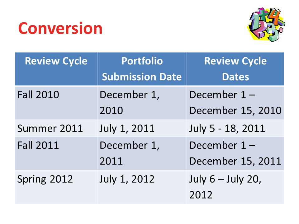 Conversion Review Cycle Portfolio Submission Date Review Cycle Dates Fall 2010 December 1, 2010 December 1 – December 15, 2010 Summer 2011July 1, 2011July , 2011 Fall 2011 December 1, 2011 December 1 – December 15, 2011 Spring 2012July 1, 2012July 6 – July 20, 2012