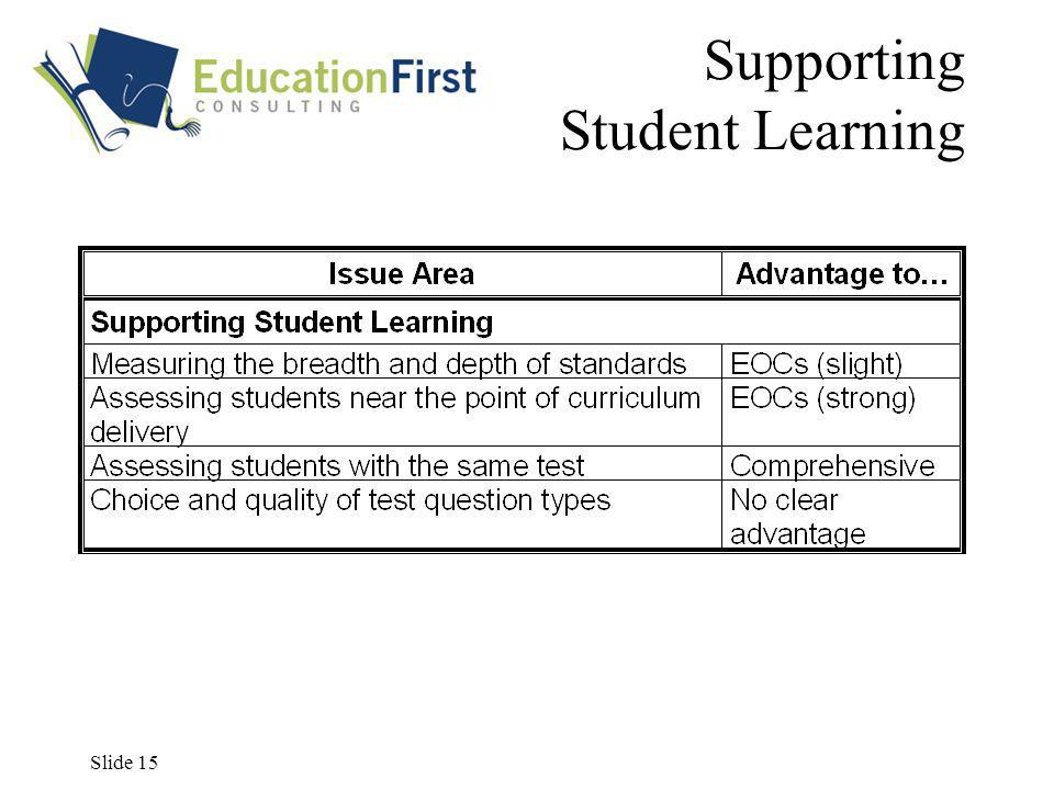 Slide 15 Supporting Student Learning