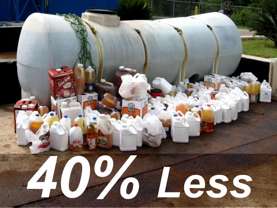 40% Less