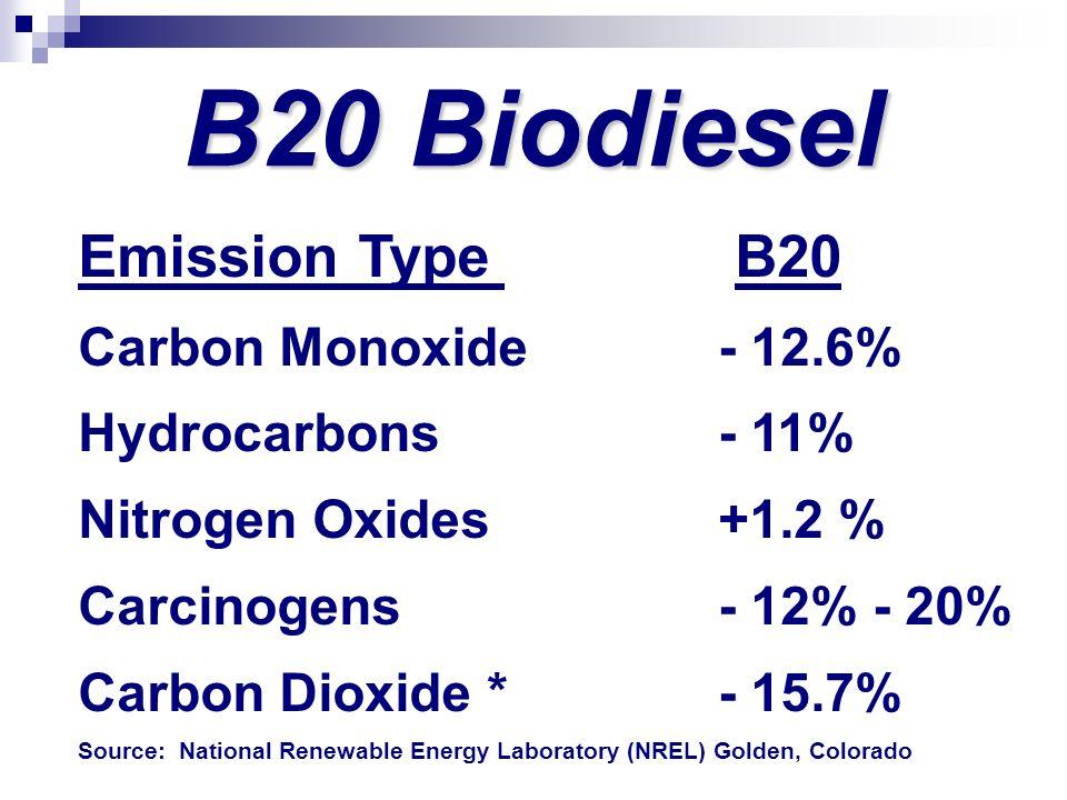 B20 Biodiesel Emission Type B20 Carbon Monoxide- 12.6% Hydrocarbons- 11% Nitrogen Oxides+1.2 % Carcinogens- 12% - 20% Carbon Dioxide *- 15.7% Source: National Renewable Energy Laboratory (NREL) Golden, Colorado