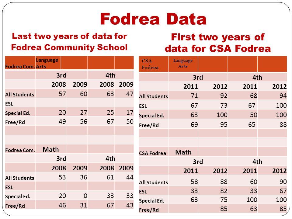 Fodrea Community School vs CSA Fodrea Fodrea Community School CSA Fodrea Fodrea Com.