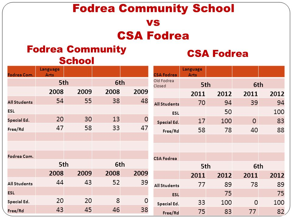 Columbus Signature Academy Fodrea Campus Restructure student population to align with district wide demographics Demographics 50% F/R 14% Special Ed.