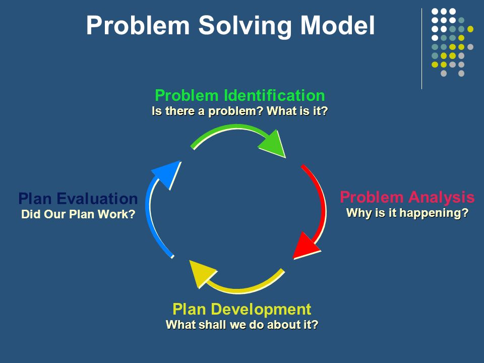 Problem Solving Model Problem Identification Is there a problem? What is it? Problem Analysis Why is it happening? Plan Development What shall we do a