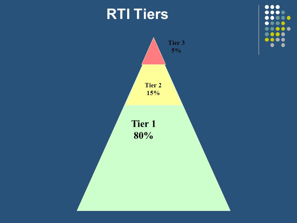 RTI Tiers Tier 2 15% Tier 1 80% Tier 3 5%