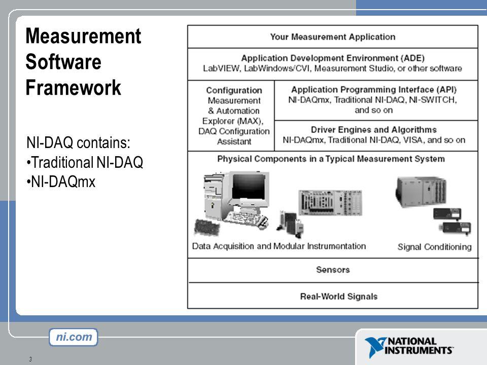 GPIB Software Architecture Windows Driver Software (*.DLL) Instrument Driver VIs NI-VISA LabVIEW Diagnostics Tools: GPIB Diagnostic Tool NI-Spy Configuration Tools: Measurement & Automation Explorer Interface Board (GPIB, PXI, VXI, computer based, etc.)