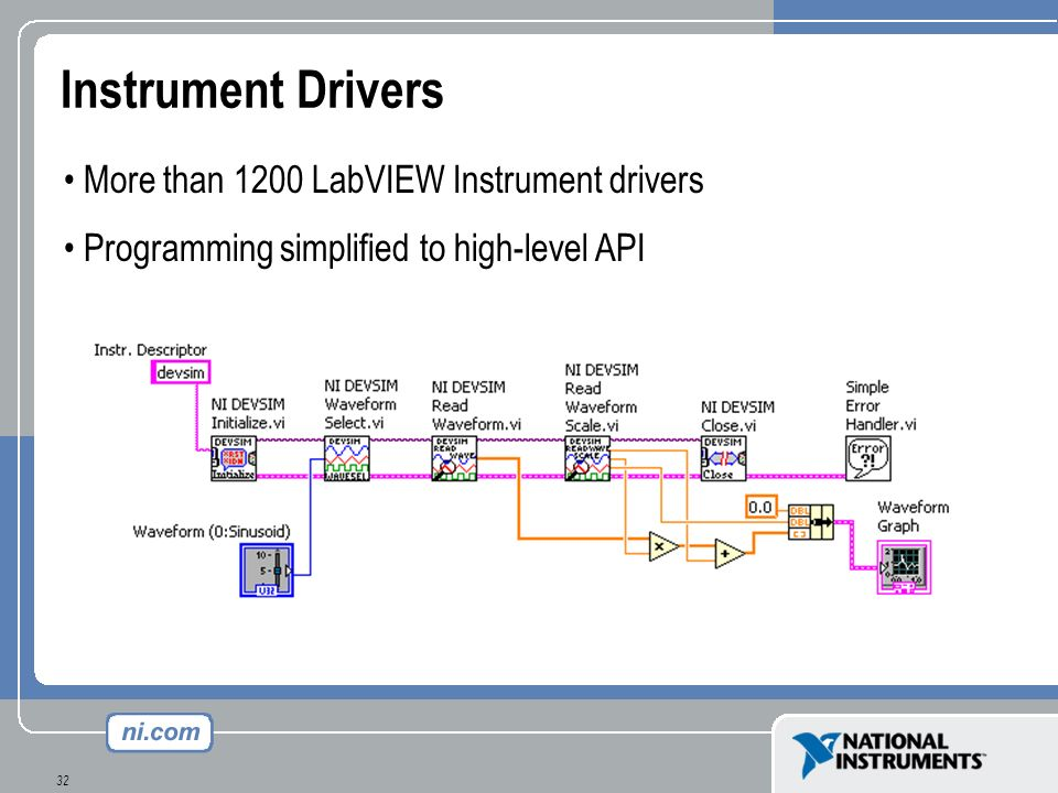 32 Instrument Drivers More than 1200 LabVIEW Instrument drivers Programming simplified to high-level API