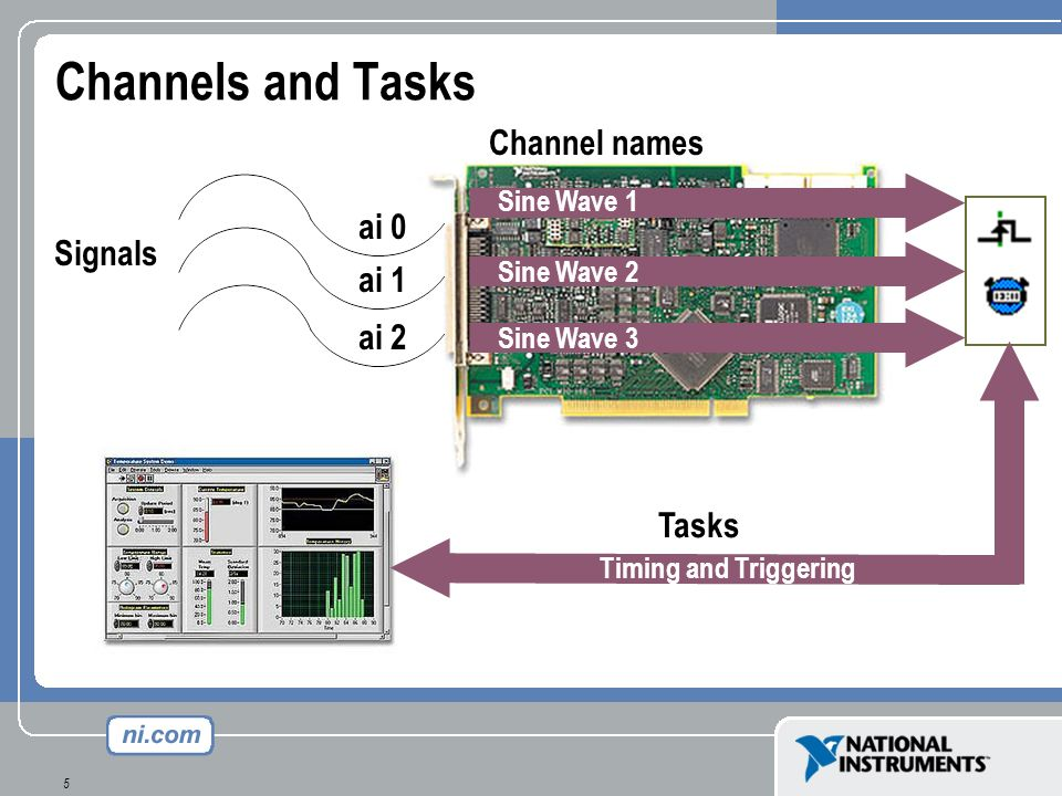 5 Channels and Tasks Signals ai 0 ai 1 ai 2 Sine Wave 1 Sine Wave 2 Sine Wave 3 Channel names Tasks Timing and Triggering