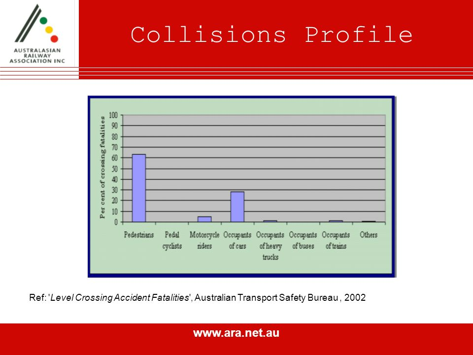 www.ara.net.au Collisions Profile Ref: Level Crossing Accident Fatalities , Australian Transport Safety Bureau, 2002
