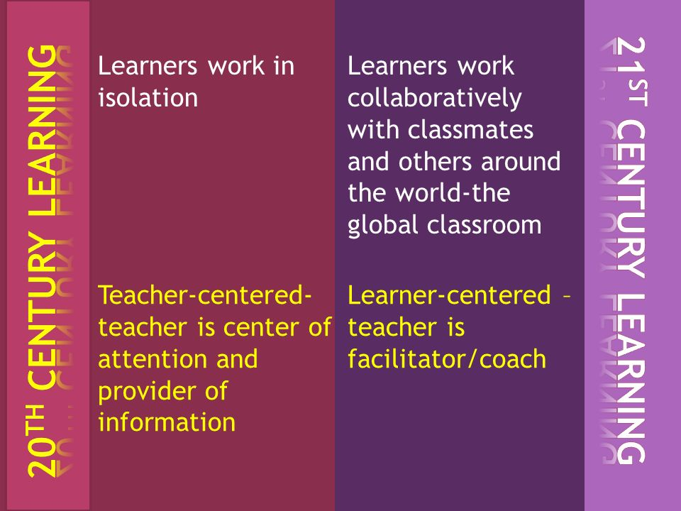 Learners work in isolation Learners work collaboratively with classmates and others around the world-the global classroom Teacher-centered- teacher is