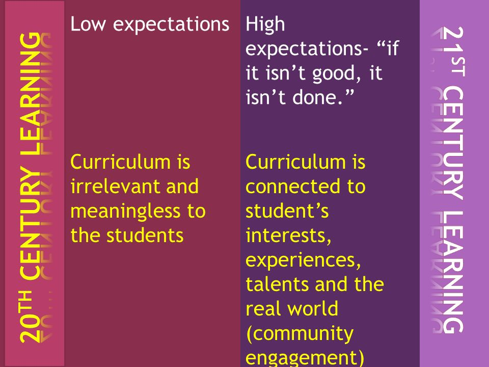 Low expectationsHigh expectations- if it isnt good, it isnt done. Curriculum is irrelevant and meaningless to the students Curriculum is connected to