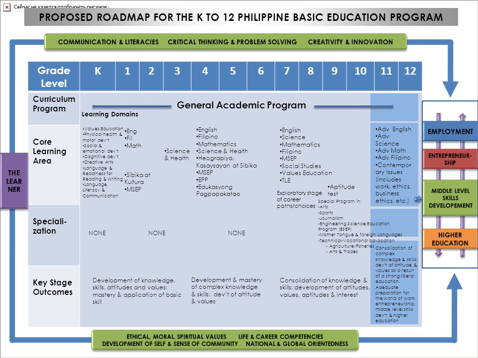 PROPOSED ROADMAP FOR THE K TO 12 PHILIPPINE BASIC EDUCATION PROGRAM Grade Level K123456789101112 Curriculum Program Core Learning Area Speciali- zatio