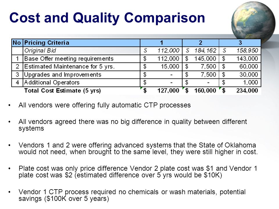 Cost and Quality Comparison All vendors were offering fully automatic CTP processes All vendors agreed there was no big difference in quality between