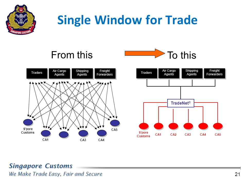 Singapore Customs We Make Trade Easy, Fair and Secure 21 Single Window for Trade TradeNet ® Traders Air Cargo Agents Shipping Agents Freight Forwarder