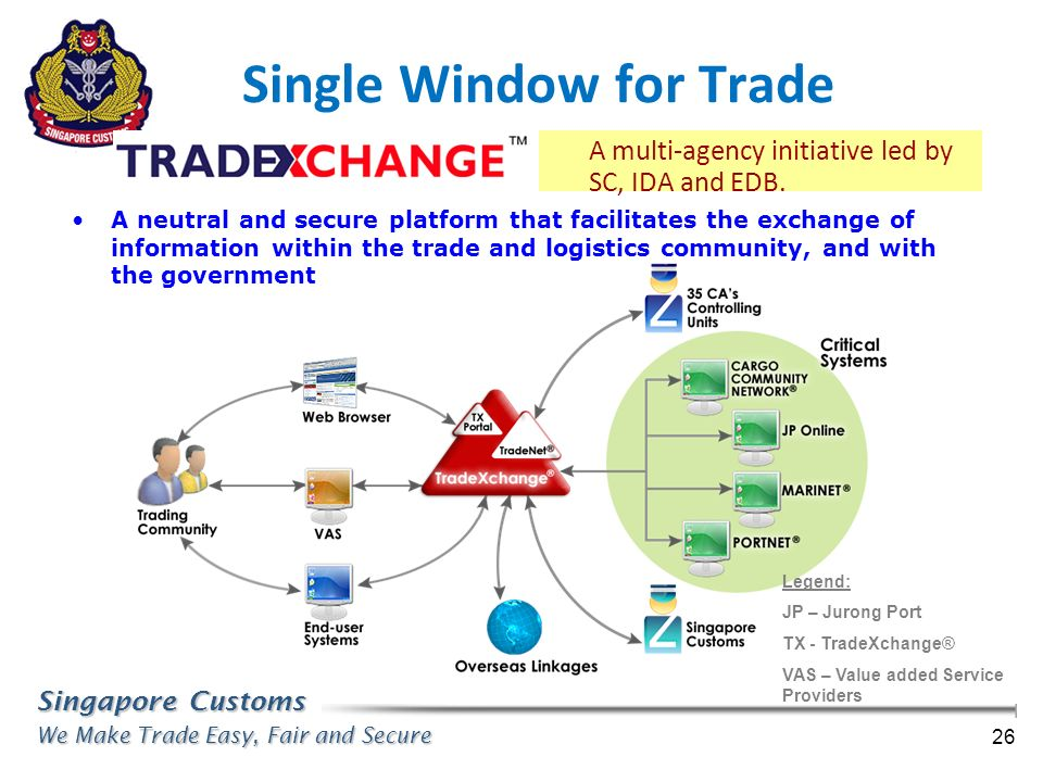 Singapore Customs We Make Trade Easy, Fair and Secure 26 Single Window for Trade A multi-agency initiative led by SC, IDA and EDB. A neutral and secur