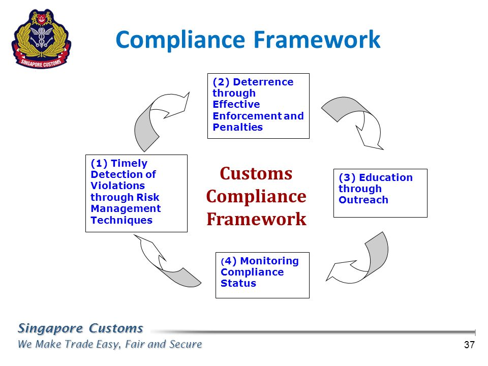Singapore Customs We Make Trade Easy, Fair and Secure 37 Compliance Framework (1) Timely Detection of Violations through Risk Management Techniques (2