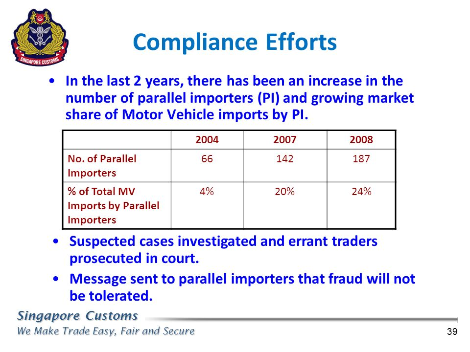 Singapore Customs We Make Trade Easy, Fair and Secure 39 Compliance Efforts In the last 2 years, there has been an increase in the number of parallel